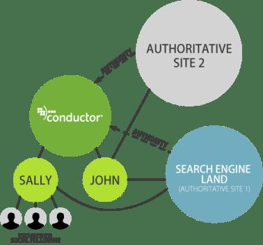 guest blogging authority