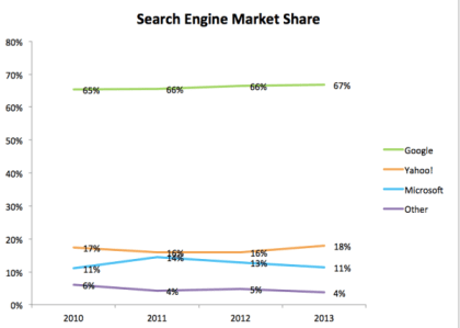 bing marketshare