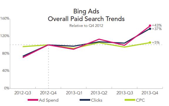 Bing Ads Q4 2014 PPC - RKG