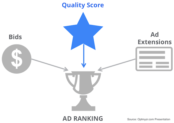 New AdWords Ad Rank Formula