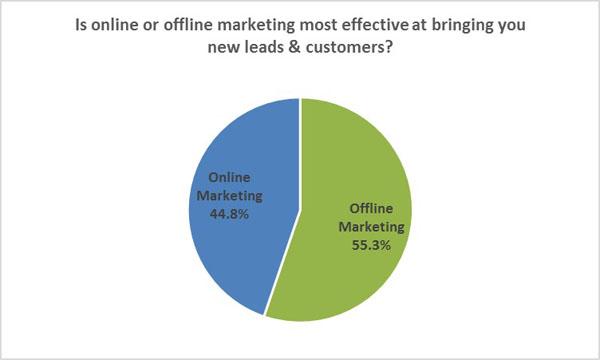 online vs offline copy