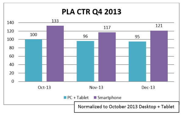 PLA ctr by device q4 2013 marin software
