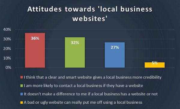 Chart 1 - attitudes to site