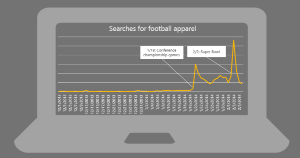 Bing Ads Apparel Analysis