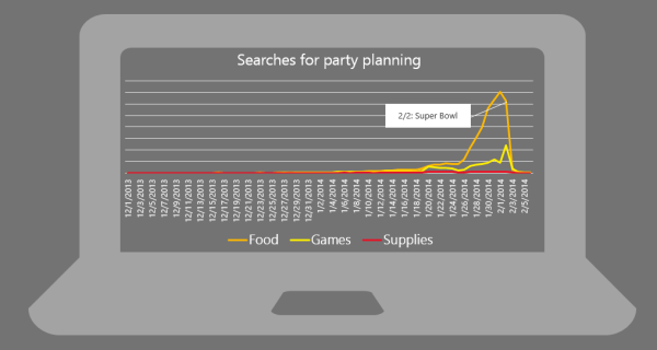 Bing Ads Event Planning Analysis