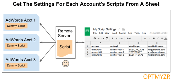 Get AdWords Script Settings From Spreadsheet