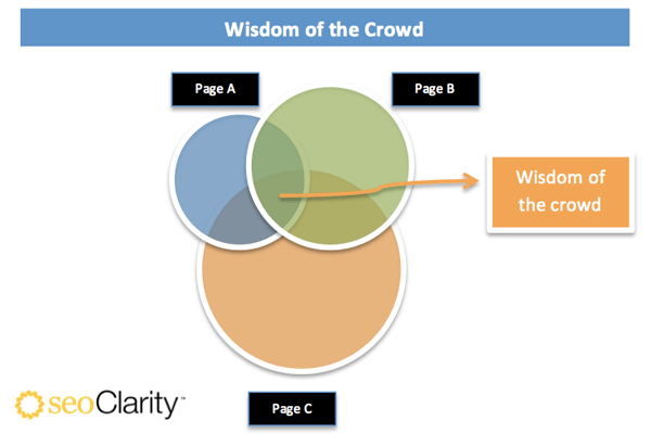 Wisdom_of_the_Crowd