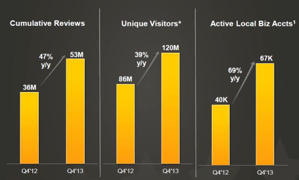 Yelp metrics 4q 2013