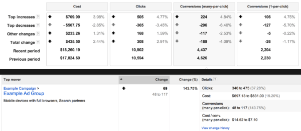 Google AdWrods Top Movers Report With Conversion Data