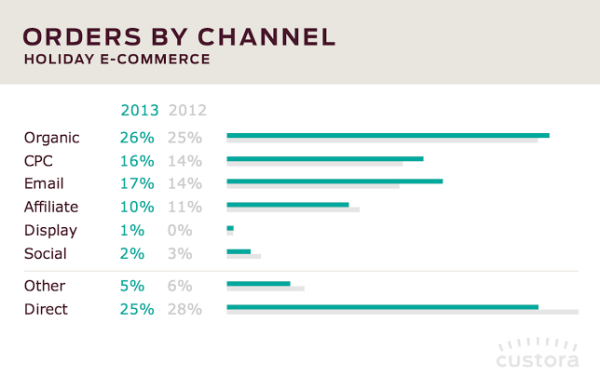 Surprising SEM Stats Every E-Commerce Marketer Should Know