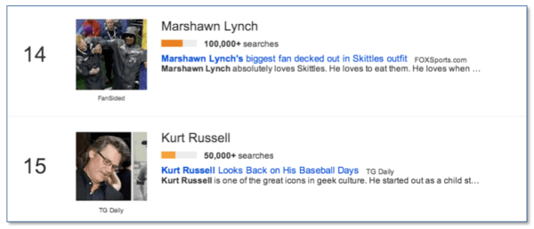 Google Trends: Super Bowl People