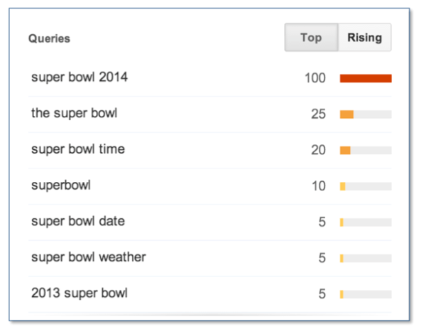 Google Trends: Super Bowl Start Time