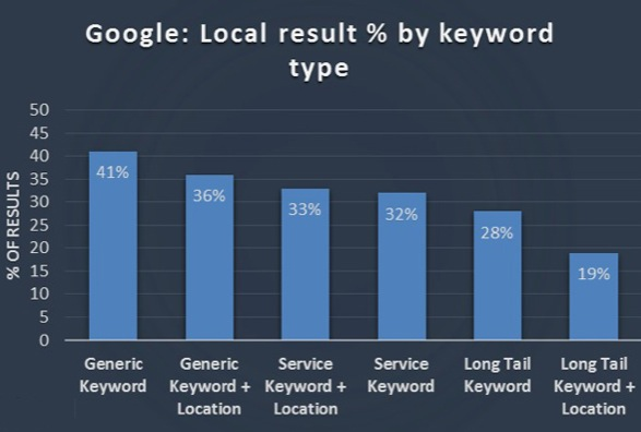 Google - Local Results by Keyword Type