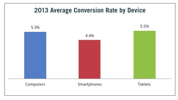 US Conversion Rate By Device
