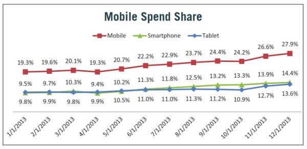 Mobile Spend Share 2013 Marin