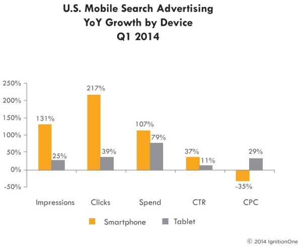 US Mobile Paid Search q1 2014 IgnitionOne