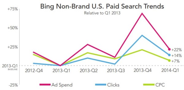 RKG Bing Nonbrand US Paid Search Q1 2014