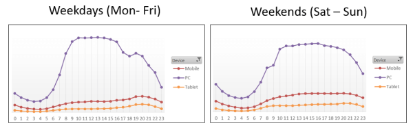 SEL Device Usage Weekday and Weekend