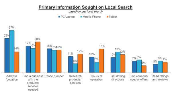 comscore Reasons for local search
