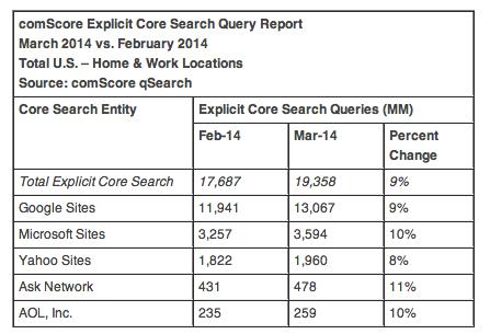 comscore March search volumes