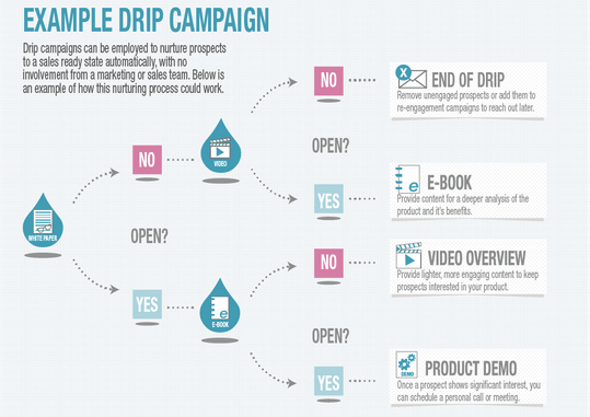 Example drip email campaign from Pardot