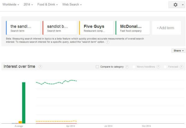 Extensive penalty for McDonald's would penalize all of these brand searchers, and Google, as well.