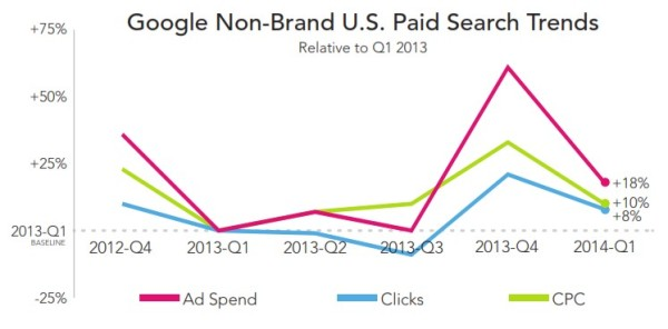 RKG Google Nonbrand Growth Q1 2014