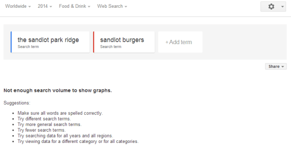 Like most smaller brands, new northwest Chicago burger joint, The Sandlot, barely registers on Google Trends.