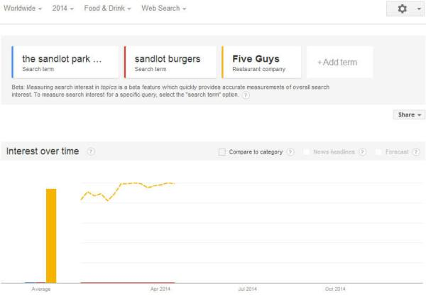 Many more searchers for Five Guys would suffer if extensive penalties for larger brands were applied.