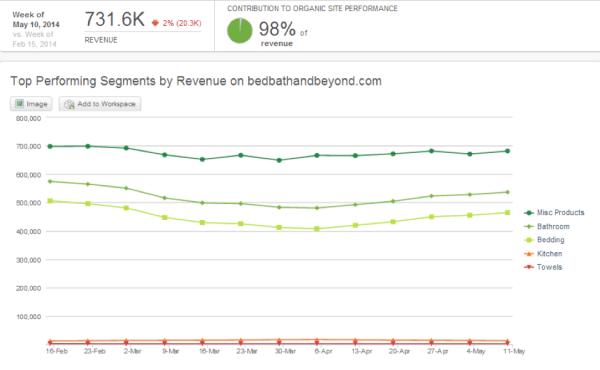 top performing content segments
