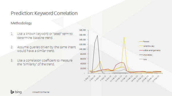 Bing Ads Keyword Correlation