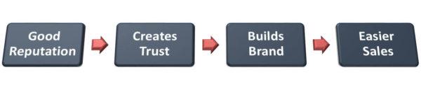 Reputation - Trust - Brand - Sales