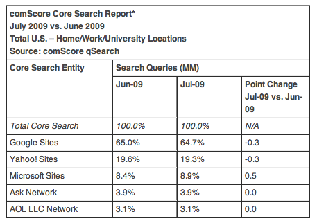 July 2009 search market share