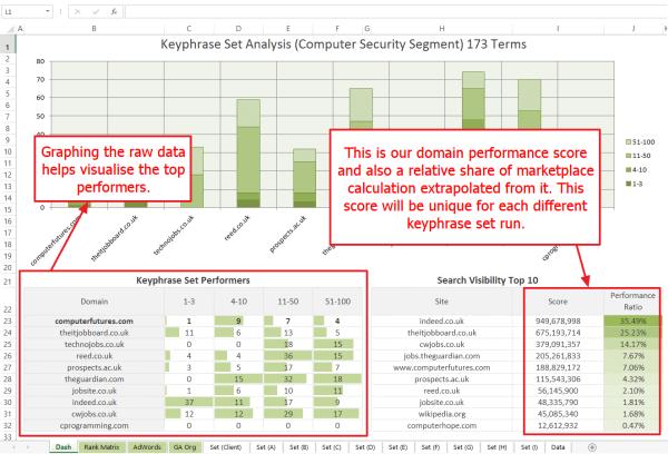 domain-performance-score