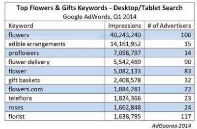 Top keywords in flower and gift category