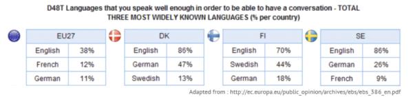 Source: Special Eurobarometer 386 / Wave EB 77 . 1 Specia l Eurobarometer