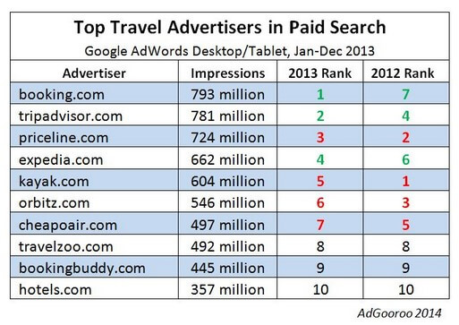 Top adwords travel advertisers 2013