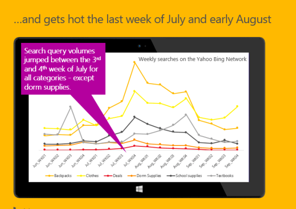 Bing Ads Back to School July searches
