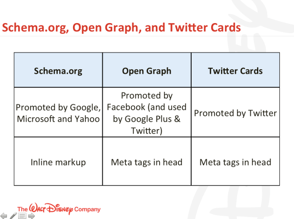 Jeff Preston on schema, Open Graph and Twitter Cards