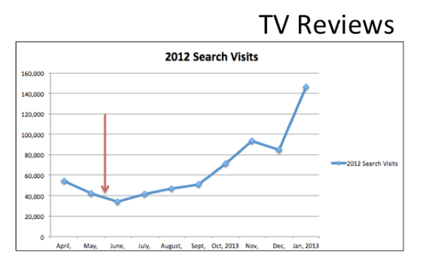 Marshall's traffic increase from TV reviews