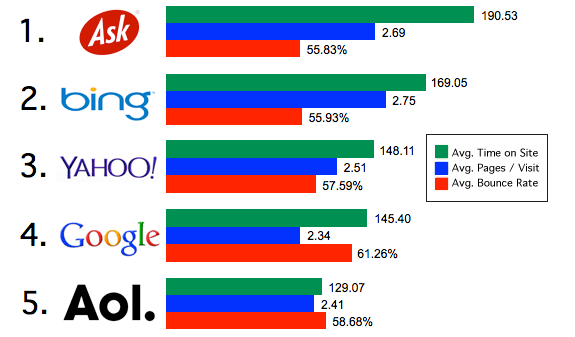 Shareaholic User engagement by search engine