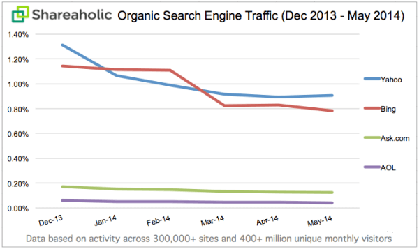 Shareaholic search engine traffic trends