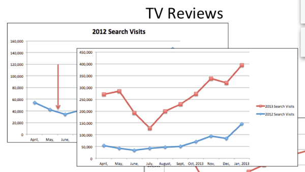 TV Reviews big impact on Searches