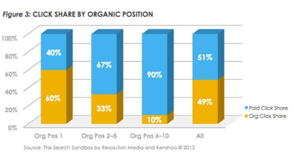 click_share_Organic_5