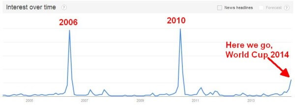 World Cup Google Search Volume