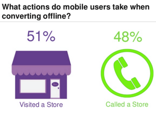 6actions_mobile_users_take