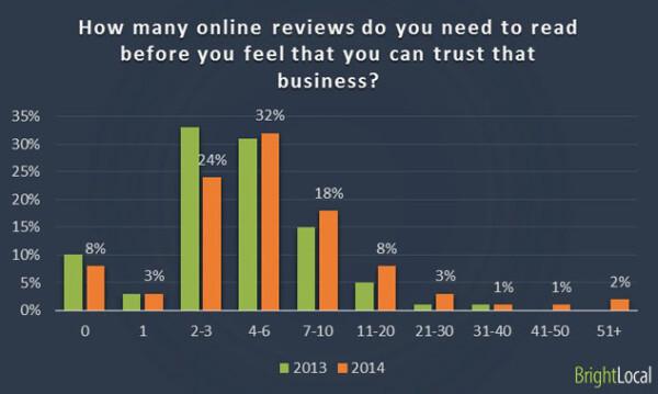 Local Consumer Survey - chart 2