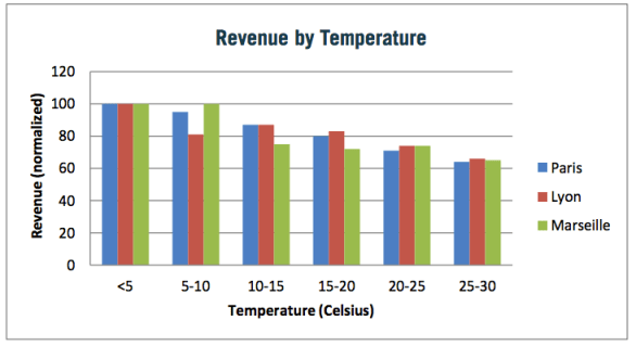 This chart examines how revenue changes based on temperature, based on a report from Rakuten. Revenue is normalized at the <5 mark.