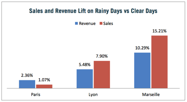 This chart details the sales and revenue lift Rakuten saw on rainy days in France, when compared to non-rainy days.