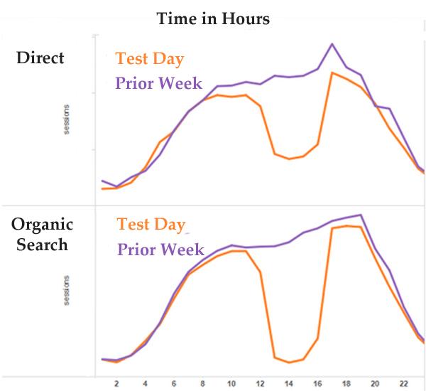 direct-vs-organic-traffic-2